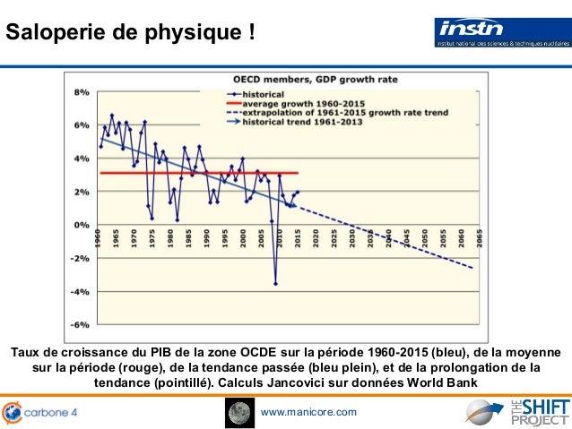 www.manicore.com Saloperie de physique ! Taux de croissance du PIB de la zone OCDE sur la période 1960-2015 (bleu), de la ...