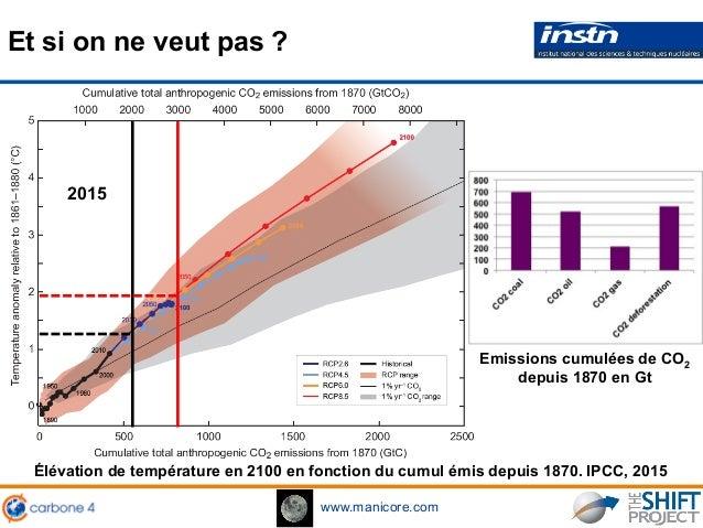 www.manicore.com Et si on ne veut pas ? Élévation de température en 2100 en fonction du cumul émis depuis 1870. IPCC, 2015...