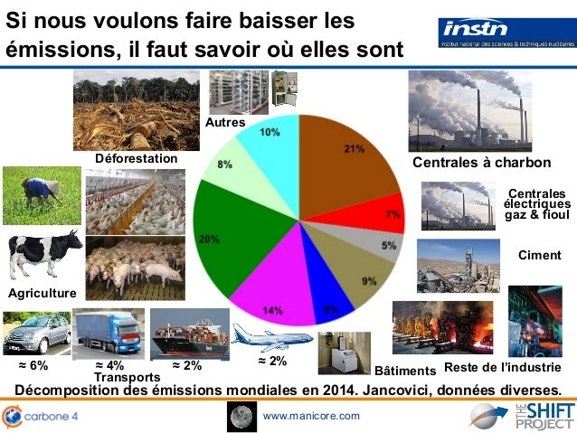 www.manicore.com Si nous voulons faire baisser les émissions, il faut savoir où elles sont Décomposition des émissions mon...