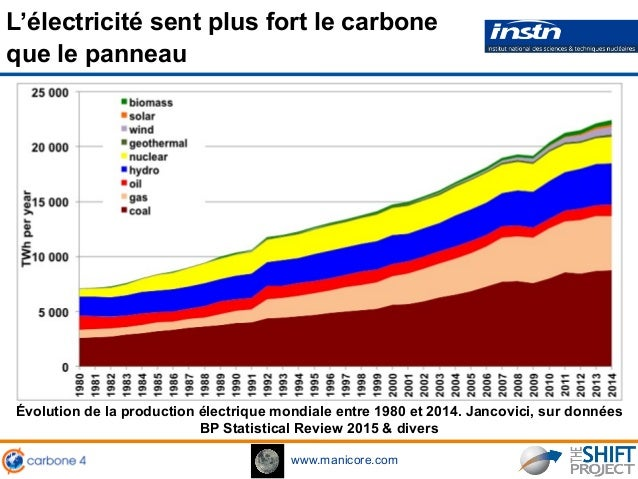 www.manicore.com Évolution de la production électrique mondiale entre 1980 et 2014. Jancovici, sur données BP Statistical ...