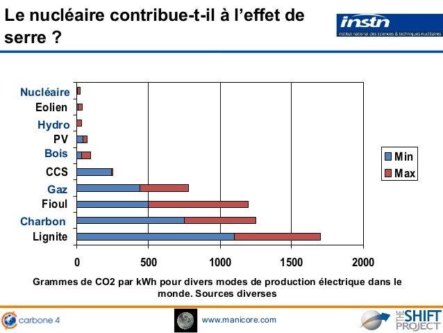 www.manicore.com 0 500 1000 1500 2000 Lignite Fioul CCS PV Eolien Min Max Charbon Gaz Bois Hydro Nucléaire Grammes de CO2 ...