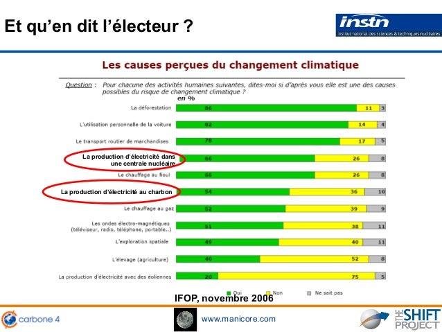 www.manicore.com IFOP, novembre 2006 La production d'électricité dans une centrale nucléaire Et qu'en dit l'électeur ? La ...