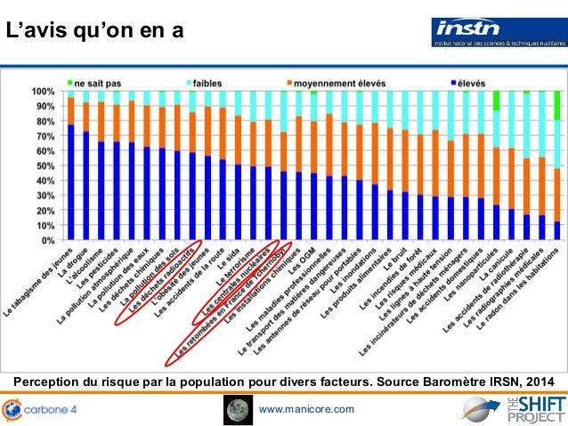 www.manicore.com L'avis qu'on en a Perception du risque par la population pour divers facteurs. Source Baromètre IRSN, 2014