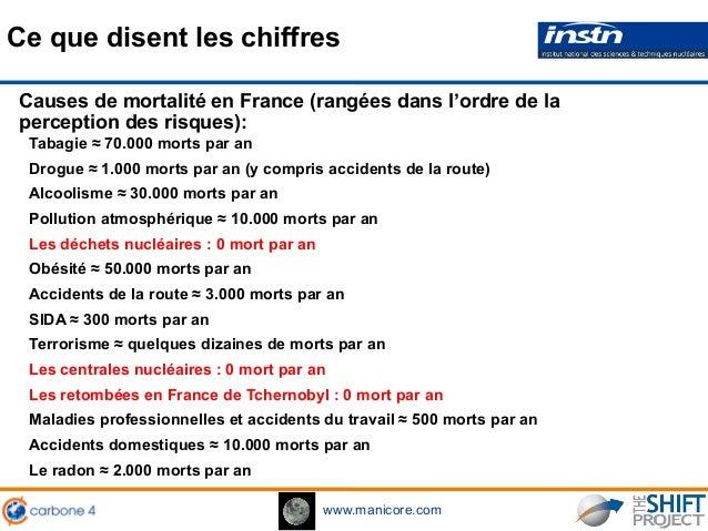 www.manicore.com Ce que disent les chiffres Maladies professionnelles et accidents du travail ≈ 500 morts par an Accidents...