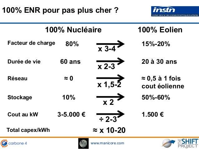 www.manicore.com 1 L 80% x 3-4 100% ENR pour pas plus cher ? Facteur de charge 100% Nucléaire 100% Eolien 15%-20% 60 ans x...