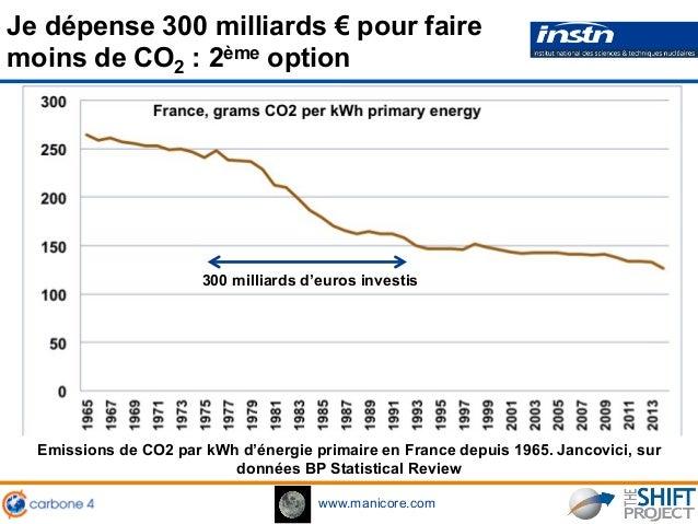 www.manicore.com 300 milliards d'euros investis Je dépense 300 milliards € pour faire moins de CO2 : 2ème option Emissions...