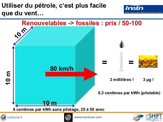 www.manicore.com Utiliser du pétrole, c'est plus facile que du vent… = 10 m 10m 80 km/h 3 millilitres ! 8 centimes par kWh...