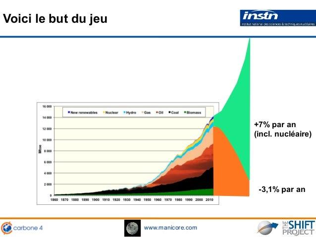www.manicore.com -3,1% par an +7% par an (incl. nucléaire) Voici le but du jeu