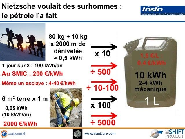www.manicore.com 1 L ≈ 0,5 kWh 80 kg + 10 kg x 2000 m de dénivelée 0,05 kWh (10 kWh/an) 6 m3 terre x 1 m x 10 10 kWh 2-4 k...