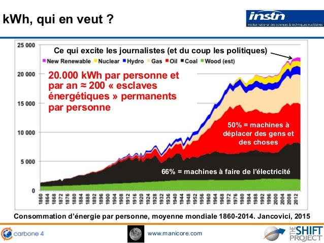 www.manicore.com Consommation d'énergie par personne, moyenne mondiale 1860-2014. Jancovici, 2015 kWh, qui en veut ? 66% =...