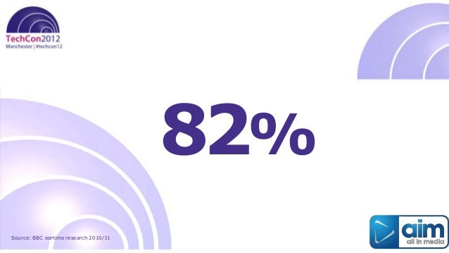 82%Source: BBC eartime research 2010/11