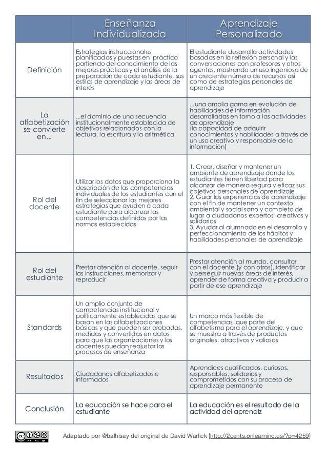 Enseñanza Individualizada Aprendizaje Personalizado Definición Estrategias instruccionales planificadas y puestas en práct...