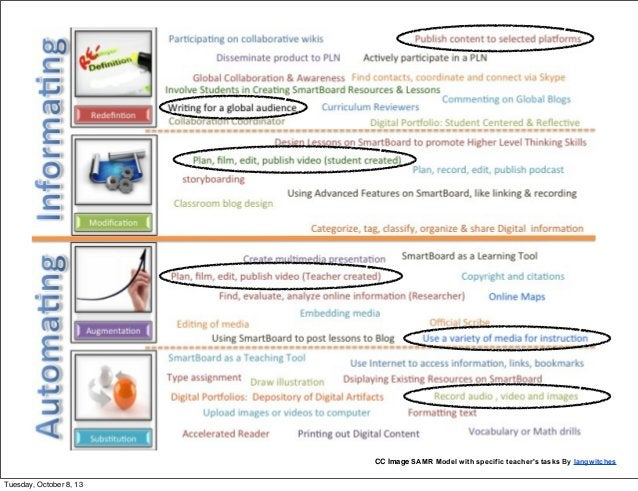 CC Image SAMR Model with specific teacher's tasks By langwitches Tuesday, October 8, 13