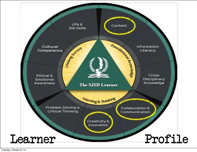 Learner Profile Tuesday, October 8, 13