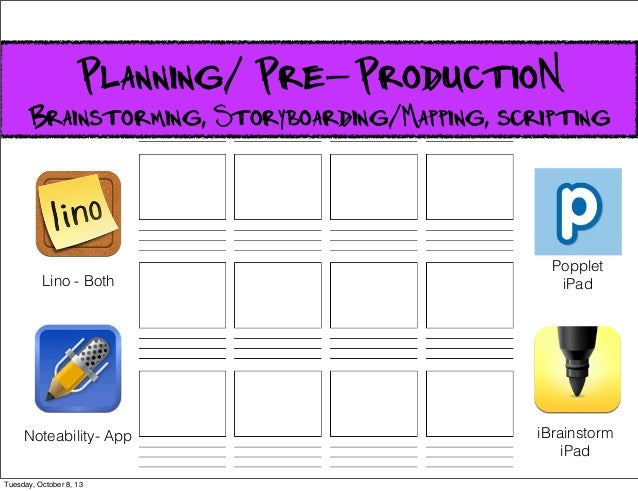 Planning/ Pre-ProductioN Brainstorming, Storyboarding/Mapping, scripting Lino - Both Noteability- App Popplet iPad iBrains...
