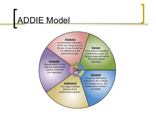 instructional design with addie method One of the earliest instructional design models, addie, includes these  this is a  linear approach that follows a very specific process to reach a.