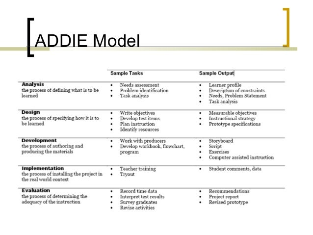 instructional design analysis template instructional design