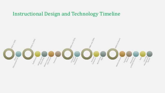 The History Of Instructional Design Technology