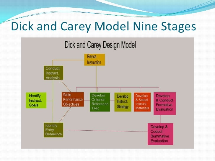 Dick and carey model example projects