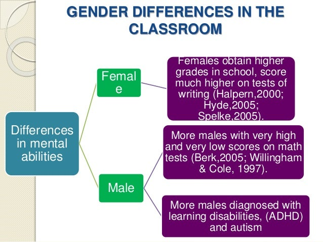 gender differences 3 essay A look at gender differences and stereotyping pages 3 words sign up to view the rest of the essay gender discrimination, gender differences, gender.