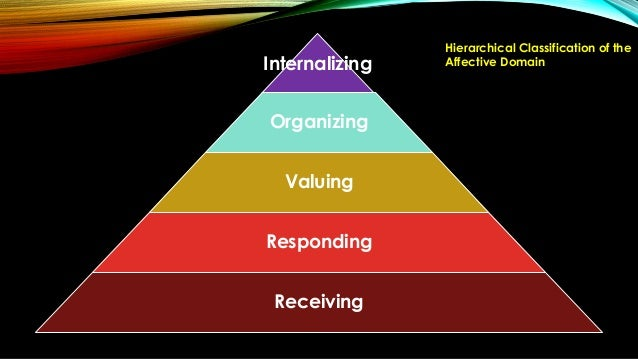 Bloom's Taxonomy: The Psychomotor Domain