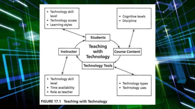 types of instructional strategies