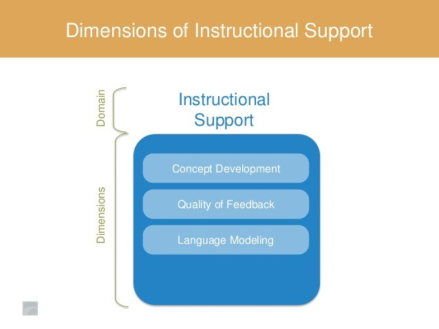 Class Instructional Support An Introduction To Improvement Strategies