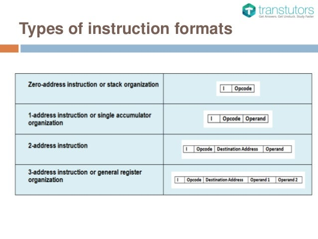 What is instruction format and its types youtube.