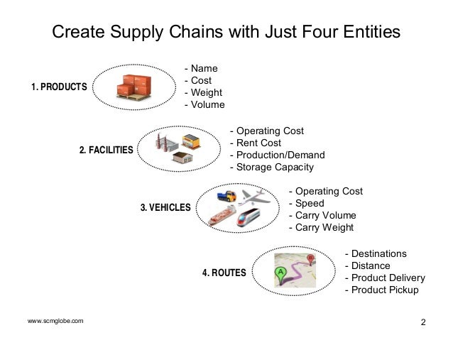 Supply Chain Modeling and Simulation in 6 Easy Steps Slide 2