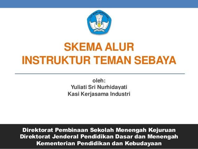 SKEMA ALUR INSTRUKTUR TEMAN SEBAYA oleh: Yuliati Sri Nurhidayati Kasi Kerjasama Industri Direktorat Pembinaan Sekolah Mene...
