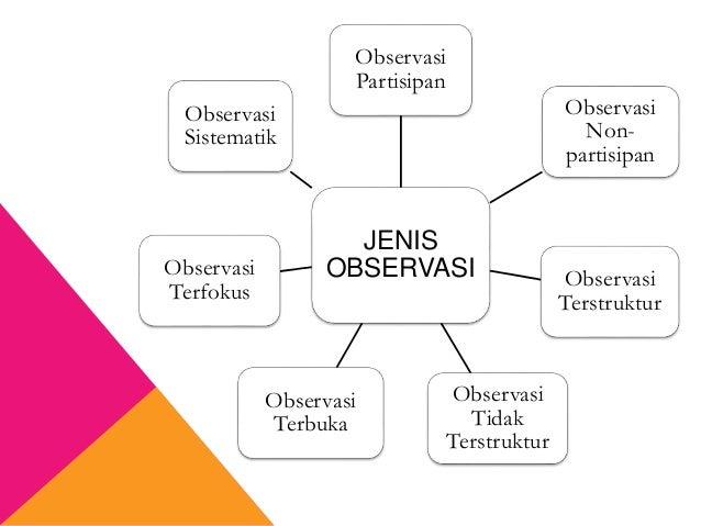 JENIS OBSERVASI Observasi Partisipan Observasi Non- partisipan Observasi Terstruktur Observasi Tidak Terstruktur Observasi...