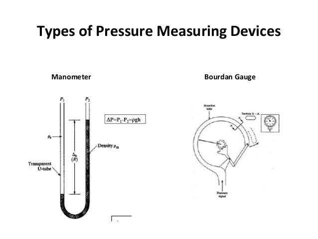 Contd.. Strain Gage Types Capacitive Peizo Electric LVDT