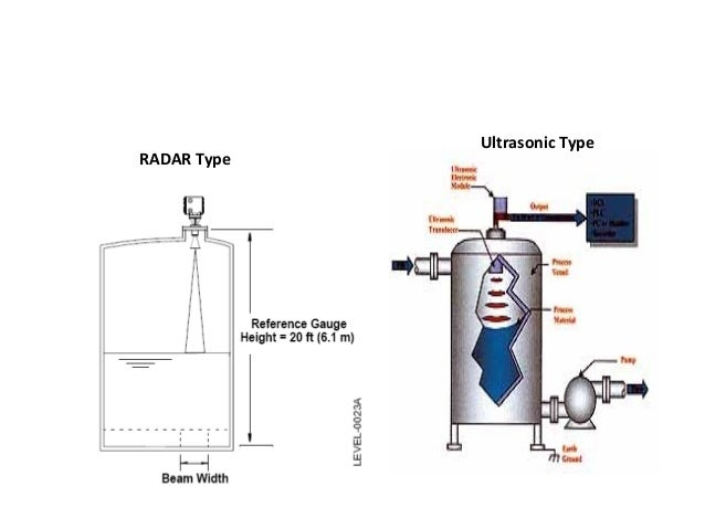 Flow Measurement • Principle: – Flow is measured by measuring velocity through a known area.with this indirect method,the ...
