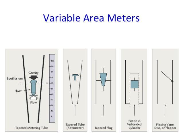 Mechanical Flowmeters