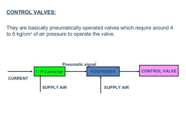 Valve Body Types • Diff. types of Valve Body: • Butterfly Valve • Globe Valve • Ball Valve • Plug type Valve • Needle Valve