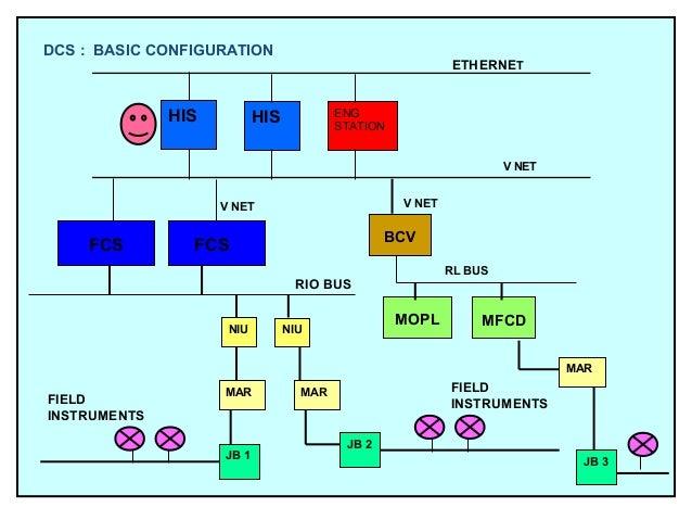 basics of instrumentation pump pid symbol