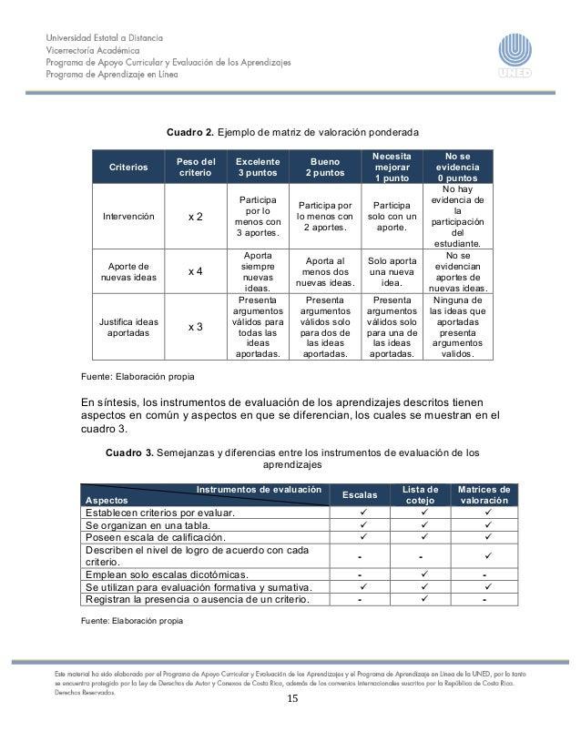 15    Cuadro 2. Ejemplo de matriz de valoración ponderada Criterios Peso del criterio Excelent...