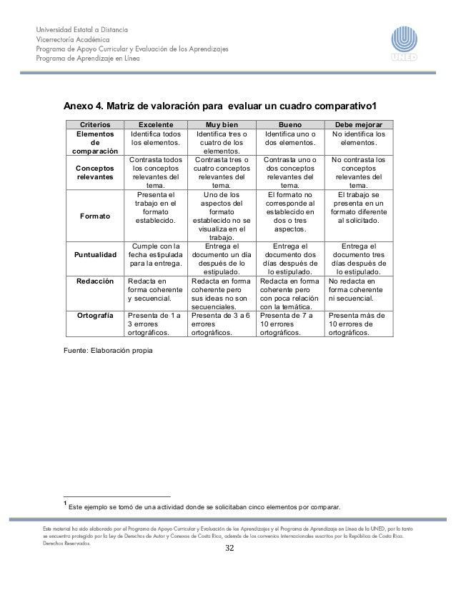32    Anexo 4. Matriz de valoración para evaluar un cuadro comparativo1 Criterios Excelente Mu...