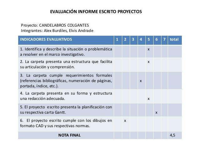 EVALUACIÓN INFORME ESCRITO PROYECTOS INDICADORES EVALUATIVOS 1 2 3 4 5 6 7 total 1. Identifica y describe la situación o p...