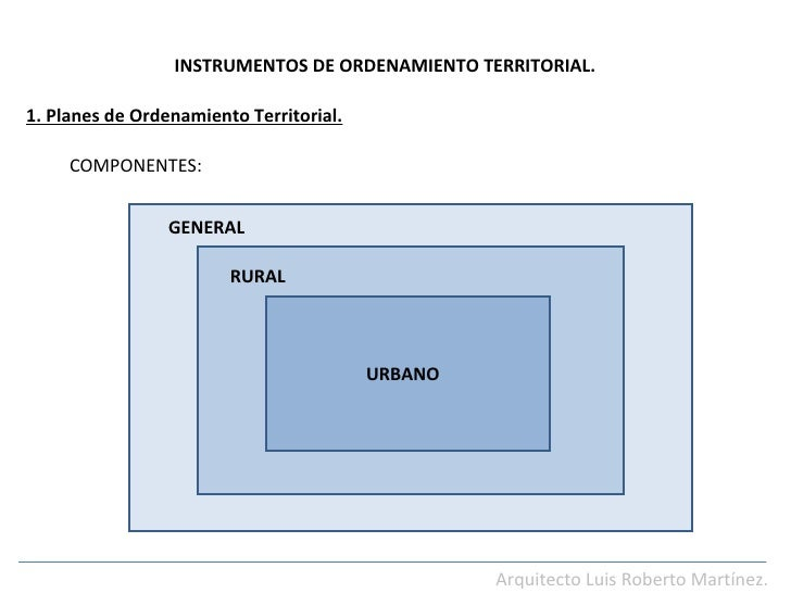 INSTRUMENTOS DE ORDENAMIENTO TERRITORIAL. Arquitecto Luis Roberto Martínez. 1. Planes de Ordenamiento Territorial. COMPONE...