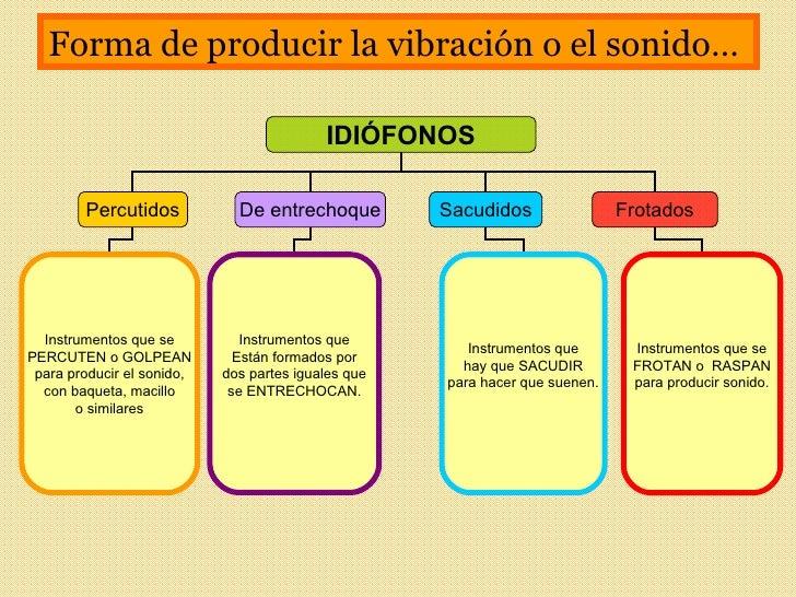 Instrumentos idiofonos Slide 2