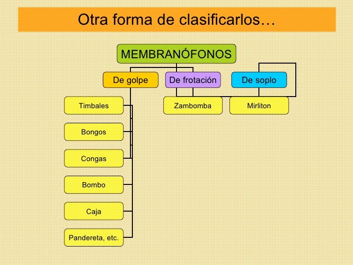 Otra forma de clasificarlos… MEMBRANÓFONOS De golpe De frotación De soplo Mirliton Zambomba Timbales Bongos Congas Bombo C...