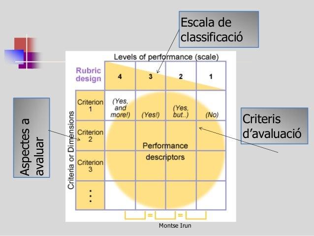 Avaluació de i per l'aprenentatge - Montse Irun  Aspectes a avaluar  Escala de classificació  Criteris d'avaluació