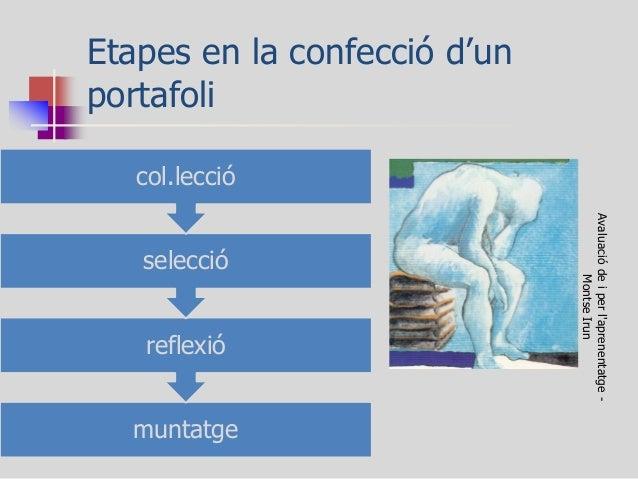 Etapes en la confecció d'un portafoli  Avaluació de i per l'aprenentatge - Montse Irun  muntatge  reflexió  selecció  col....