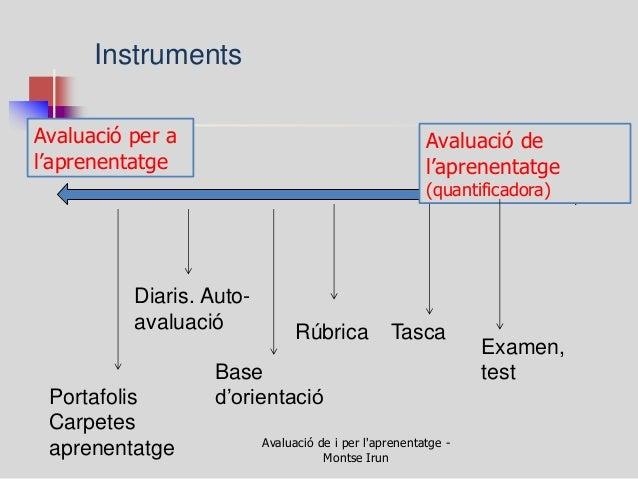 Avaluació de i per l'aprenentatge - Montse Irun  Avaluació per a l'aprenentatge  Avaluació de l'aprenentatge (quantificado...