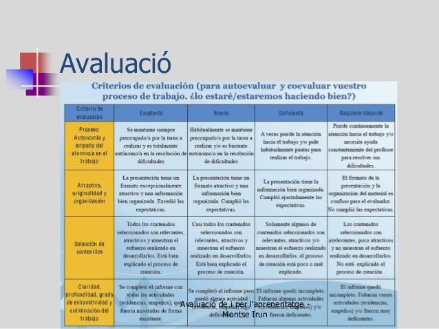 Avaluació  Avaluació de i per l'aprenentatge - Montse Irun