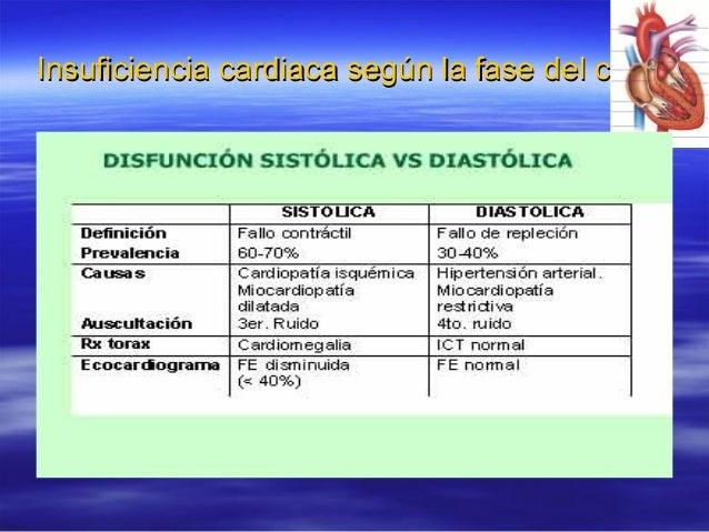 Insuficiencia cardiaca según la fase del ciclo carInsuficiencia cardiaca según la fase del ciclo car