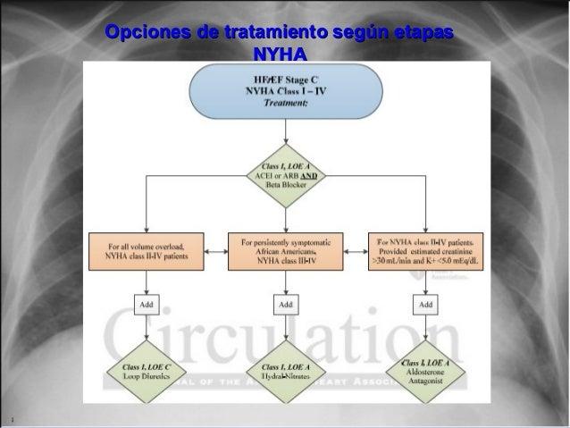 Jessup,M.Brozena,S.Heart failure.NEJM.Mayo 15,2003 Opciones de tratamiento según etapasOpciones de tratamiento según etapa...
