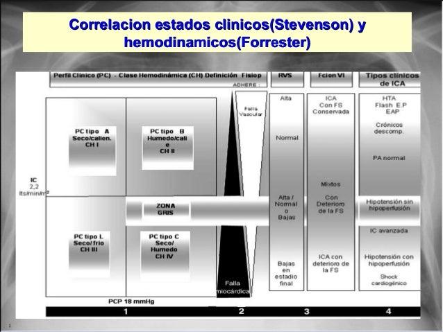Jessup,M.Brozena,S.Heart failure.NEJM.Mayo 15,2003 Correlacion estados clinicos(Stevenson) yCorrelacion estados clinicos(S...