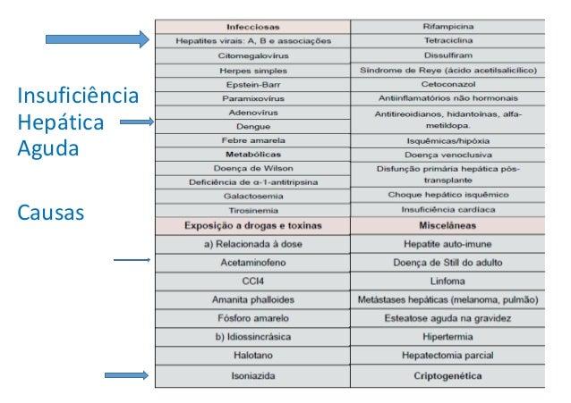 Manifestações Hematológicas • Comprometimento dos fatores de coagulação • Fenômenos hemorrágicos -> Púrpura • Hiperespleni...